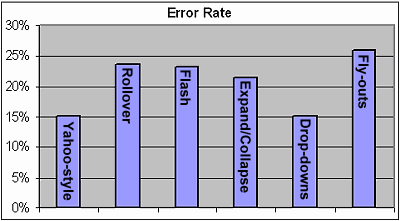 Graph of errors from Usability Professionals Association Study of Website Navigation Methods
