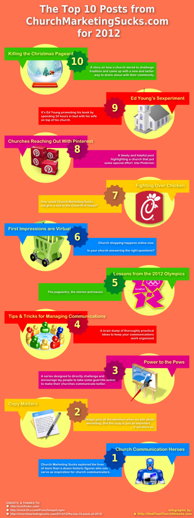 Infographic: Top 10 Posts at Church Marketing Sucks for 2012